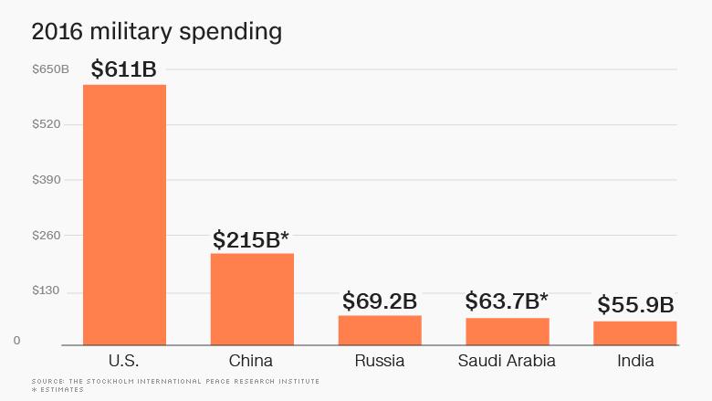 military spending 2016
