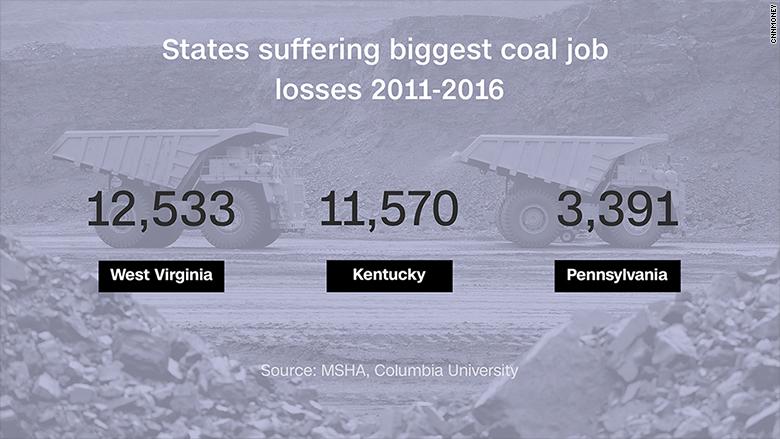 states coal job loss