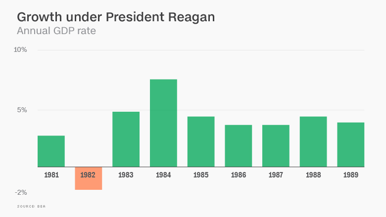 reagan gdp growth
