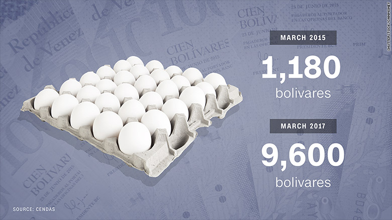 venezuela food prices eggs