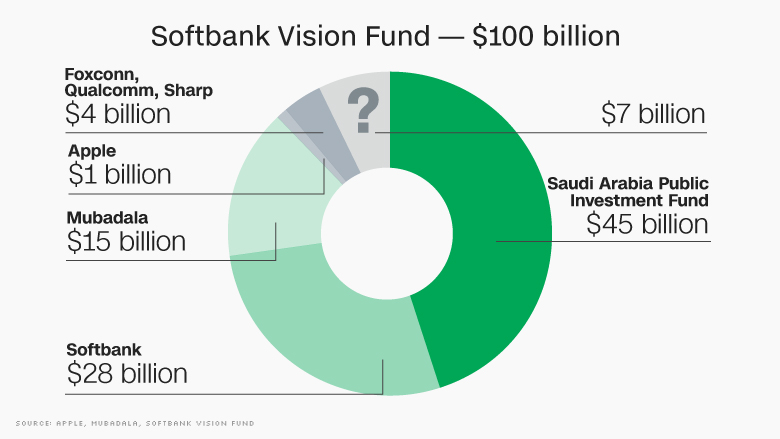 Softbank Vision Fund The Tech Firms It Has Backed So Far