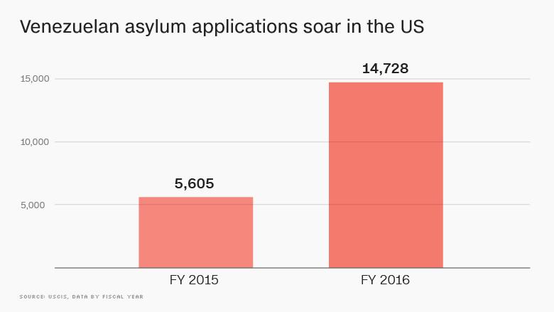 venezuelan asylum applications soar