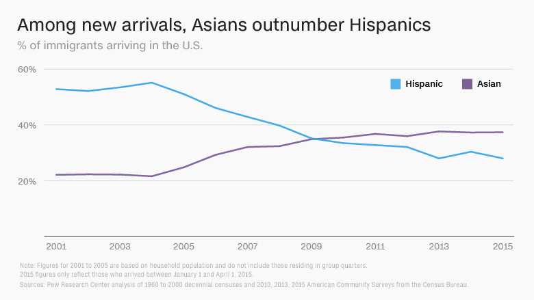 immigration stats asians hispanics