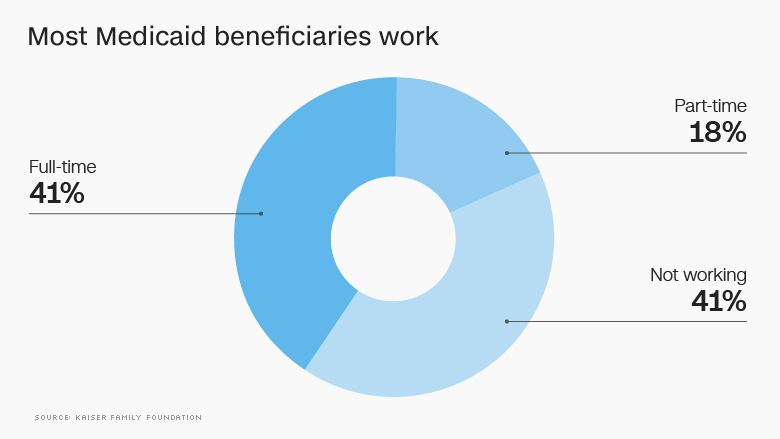 medicaid most work
