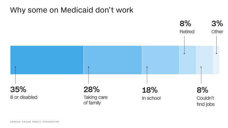 medicaid some dont work