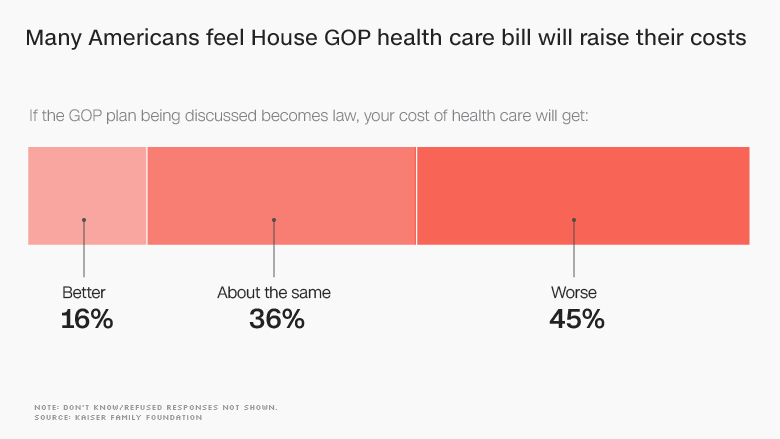 gop healthcare raise costs