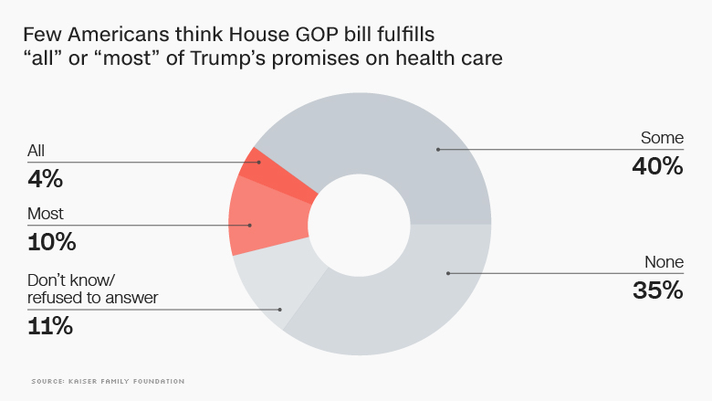 gop healthcare trumps promises