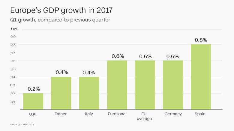 chart eu gdp growth 2017