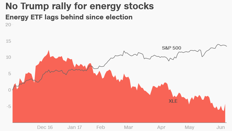 energy stocks Trump rally election