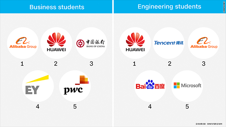 china attractive employers