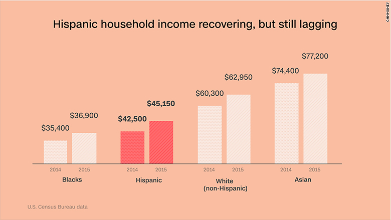 chart hispanic household income
