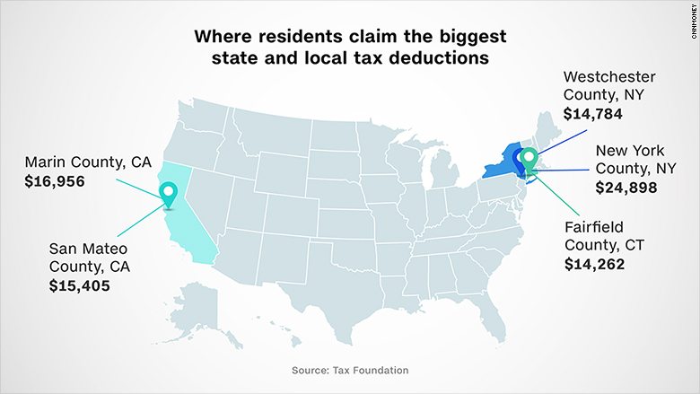 state and local deductions