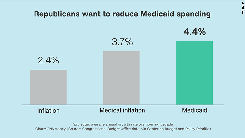 chart medicaid growth