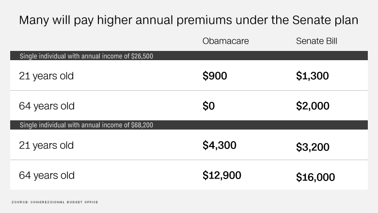 senate bill premiums