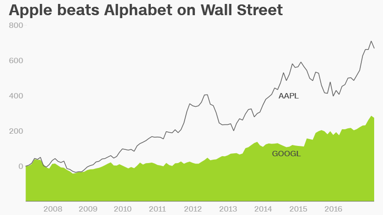 apple google alphabet stock