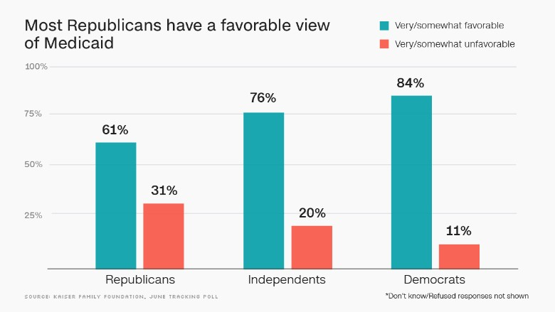 republicans favorable view medicaid