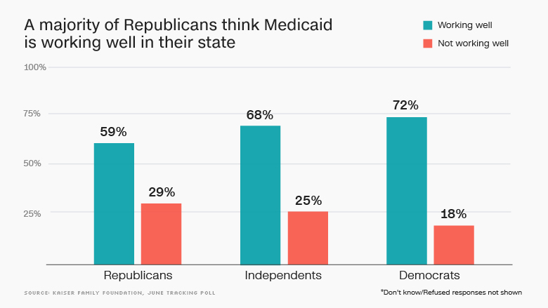 republicans medicaid working in state