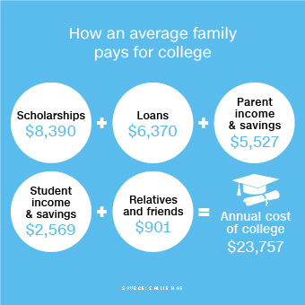 How The Average Family Pays For College