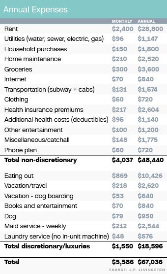 annual expenses