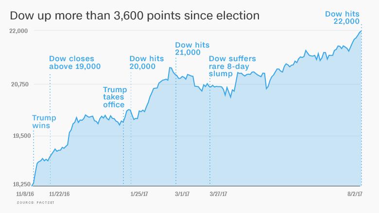 trump market cheering 3