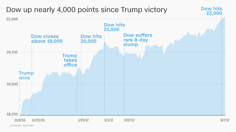 chart trump dow stock markets