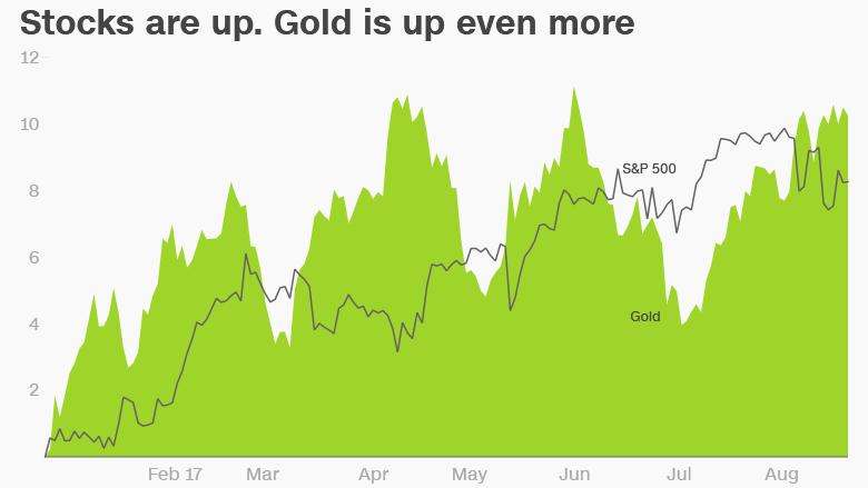 gold versus stocks