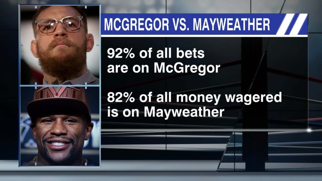 92% of bets on McGregor, but money's on Mayweather