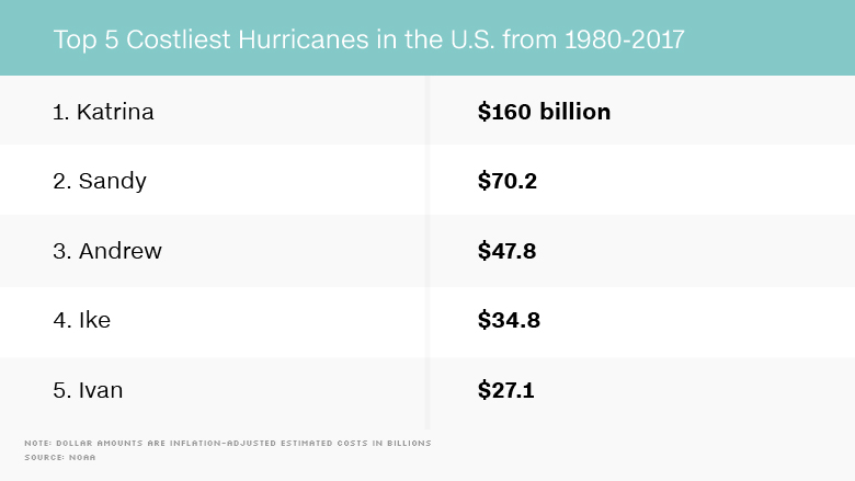 top 5 costliest hurricanes