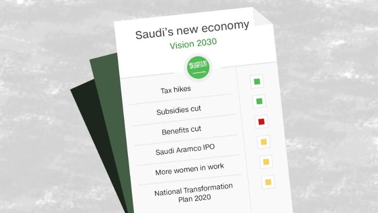 Saudi Vision 2030 report card