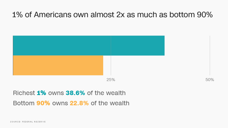 inequality wealth rich