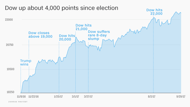 dow trump election stocks 4000