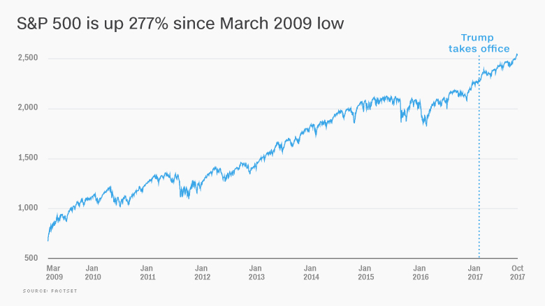 Bull market in stocks is 103 months old. Trump owns 11 of them