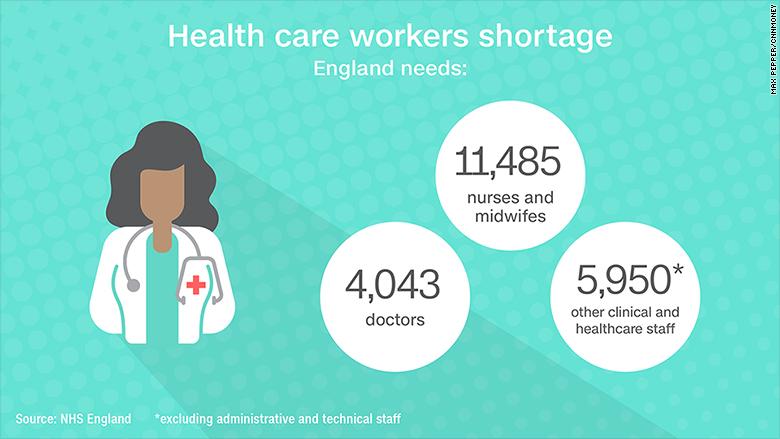 england health care shortage