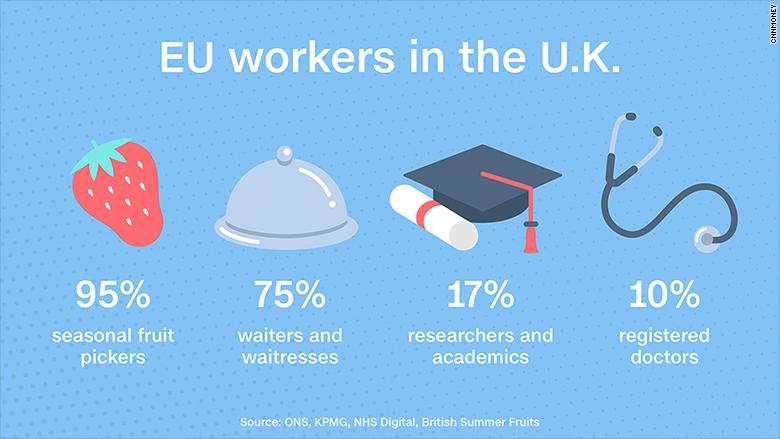 eu workers in uk