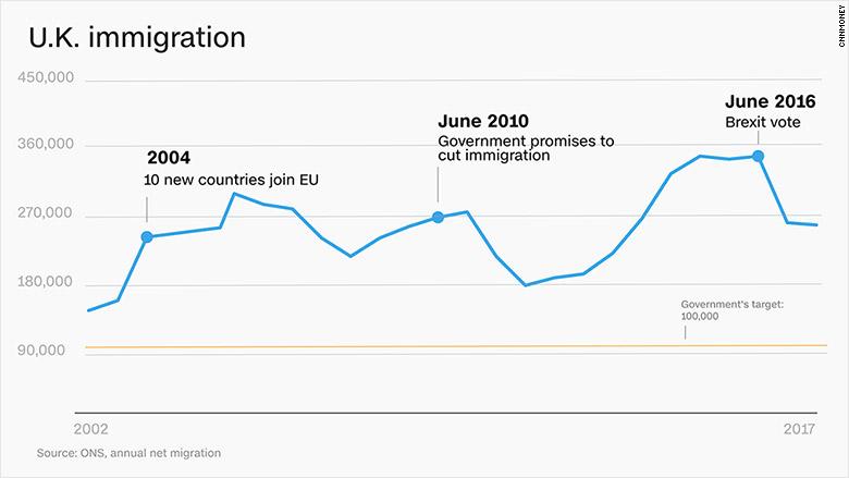 chart uk immigration 2
