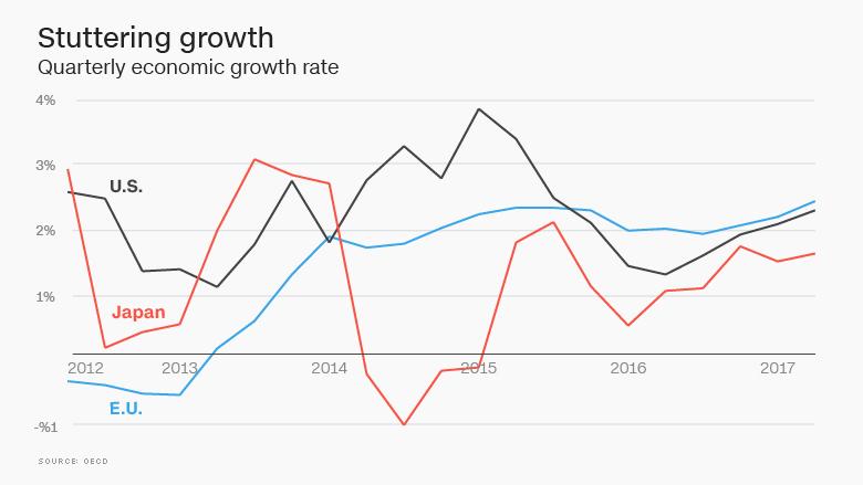 shuttering growth