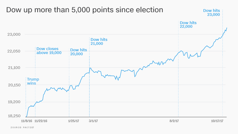 dow trump election stocks 1024