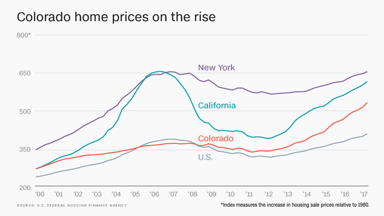 colorado home prices rise