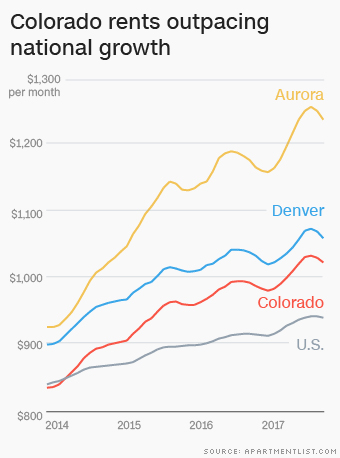 How Colorado became one of the least affordable places to