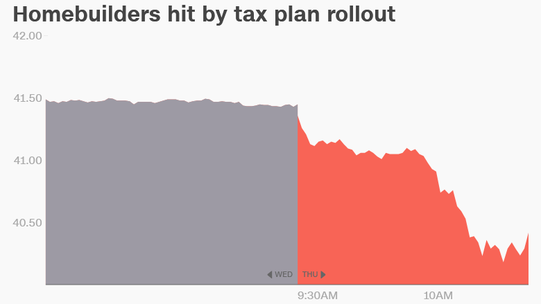 homebuilder stocks tax plan