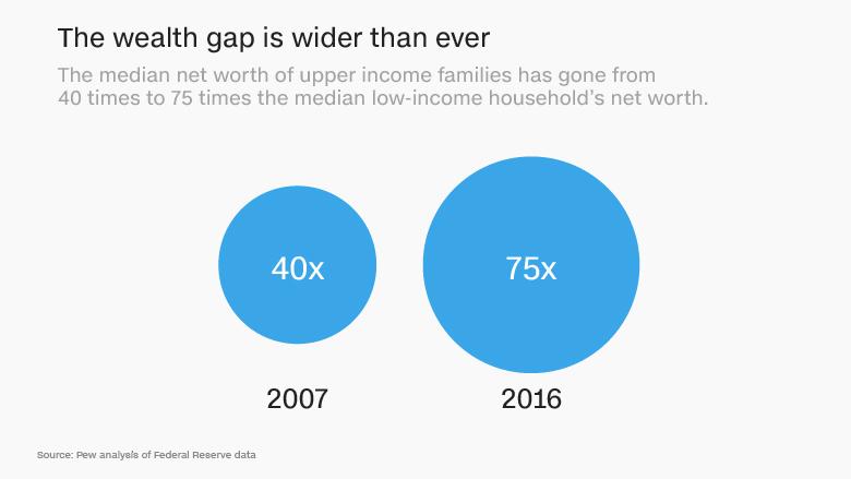 wealth gap wider than ever