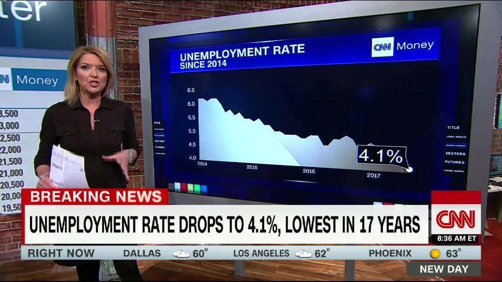 4.1% unemployment, lowest in 17 years