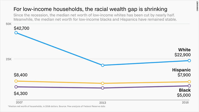 chart low income wealth gap shrinking