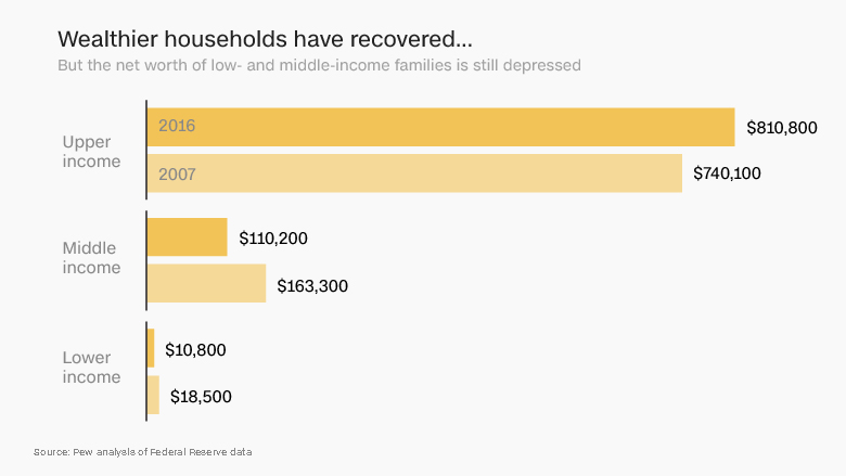 wealthier households have recovered