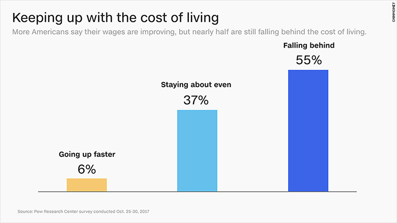 chart income living costs