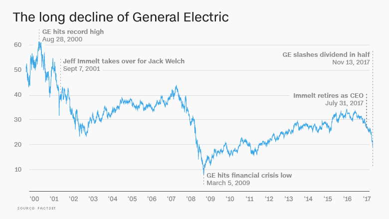 General Electric stock decline GE