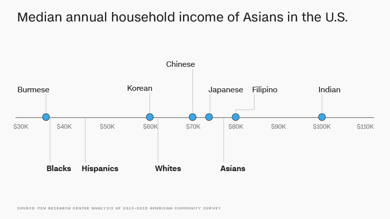 median household income us asians