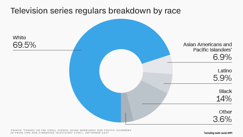 tv series regulars by race