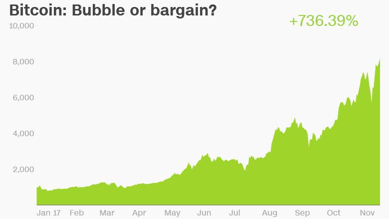 bitcoin prices 112017