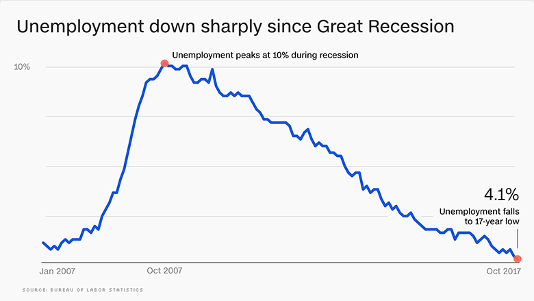 chart unemployment 2017